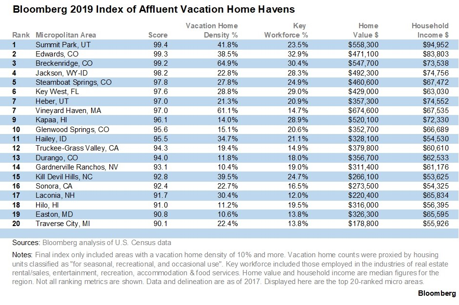 Bloomberg vacation home index chart